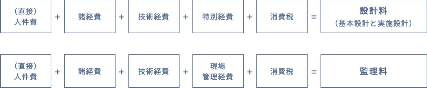 設計・工事監理料(報酬)の算出方法の一例:(直接)人件費 + 諸経費 + 技術経費 + 特別経費 + 消費税 = 設計料(基本設計と実施設計)、(直接)人件費 + 諸経費 + 技術経費 + 現場管理経費 + 消費税 = 管理料
